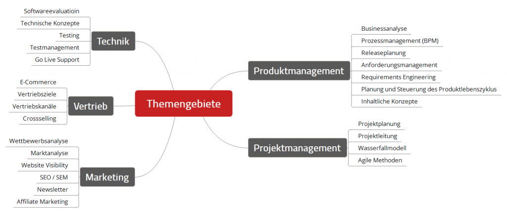themengebiete-online-business-management