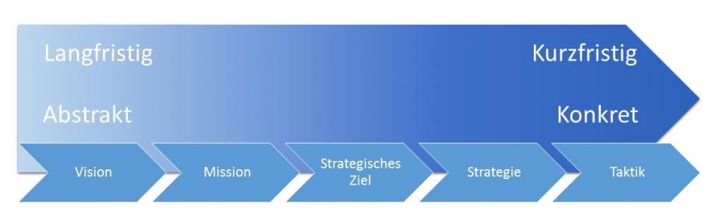 strategie diagramm